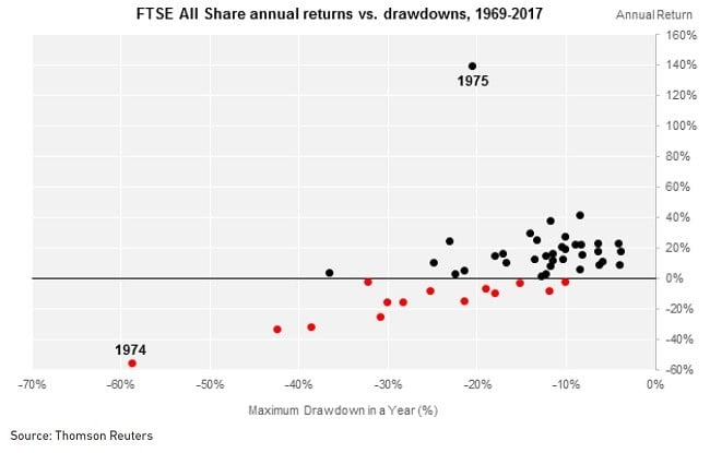 stock market volatility FTSE All share annual returns vs drawdowns